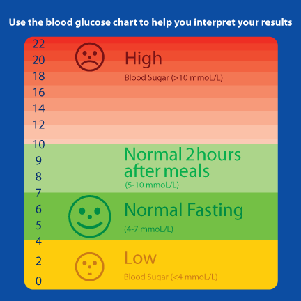 free blood sugar charts | Diabetes Inc.